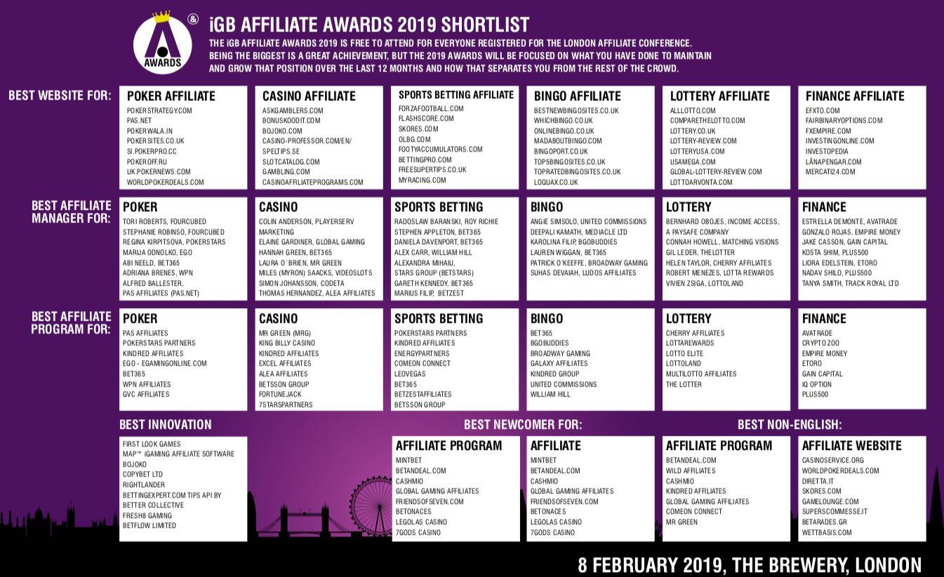 Igb Affiliate Awards 2019 Shortlist Announced